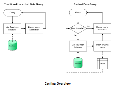 cached data